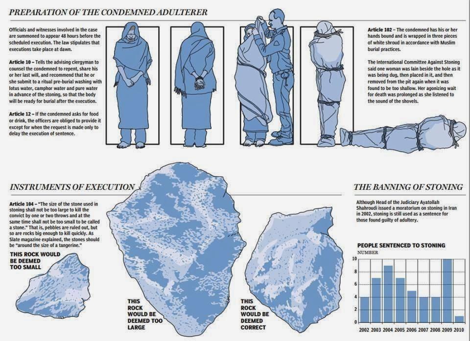 Kamenovanje - Najstrašnija smrtna kazna!